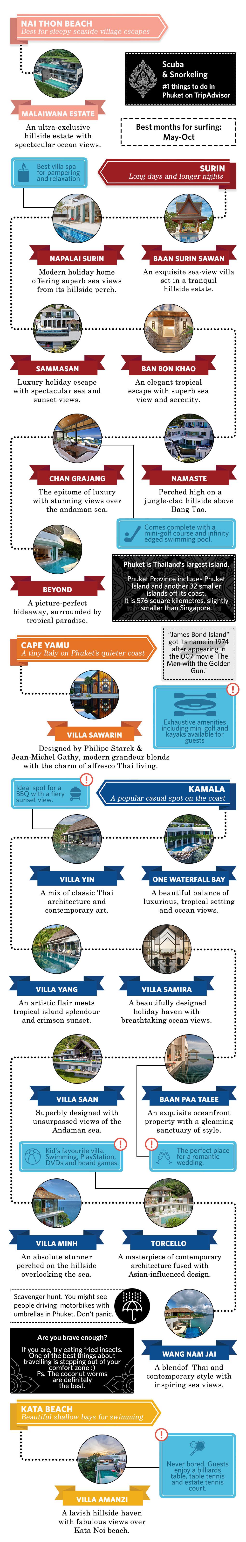 Phuket beach villas map